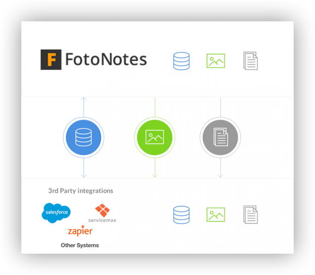 integrate-fotonotes-img